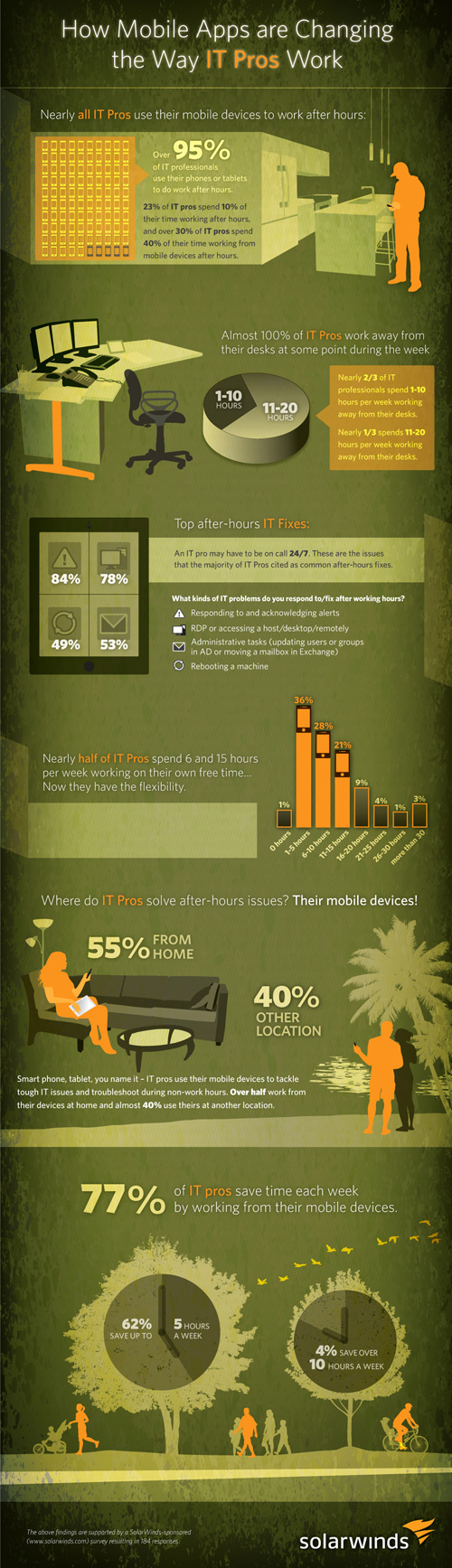 How Mobile Apps are Changing the Way IT Pros Work Infographic How Mobile Apps are Changing the Way IT Pros Work