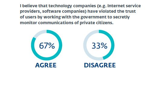 White Paper: NSA revelations shake faith in U.S. tech firms as Harris Poll Shows public conflicted