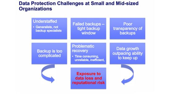 Modernizing Data Protection for SMBs