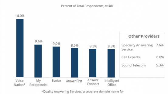 New Report Indicates Traditional, Automated Services Remain Atop a Fragmented Answering Services Industry