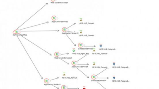 Control Application Downtime with Application Dependency Maps