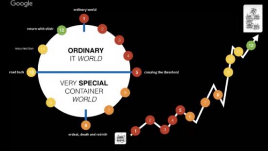 Docker: The New Ordinary