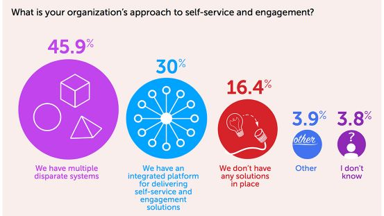 The Quest for Delivering Meaningful Digital Experiences