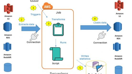 Data Integration: AWS Glue Overview