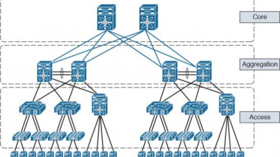 It's Time to Deploy White Box Leaf-Spine Architecture in the Enterprise