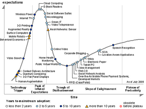 gartnerhypecycle1 Gartners 2009 Hype Cycle Special Report Evaluates Maturity of 1,650 Technologies