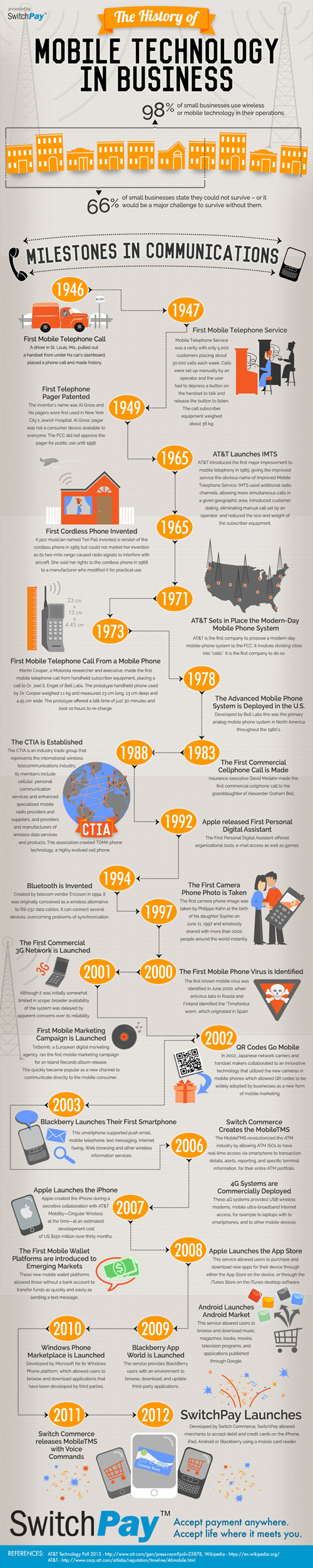 History of Mobile Technology 2 The History of Mobile Technology in Business