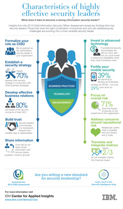 IBM IBM Study: Security Officers Gaining a Strategic Voice, Transforming Technology and Business in Global Organizations