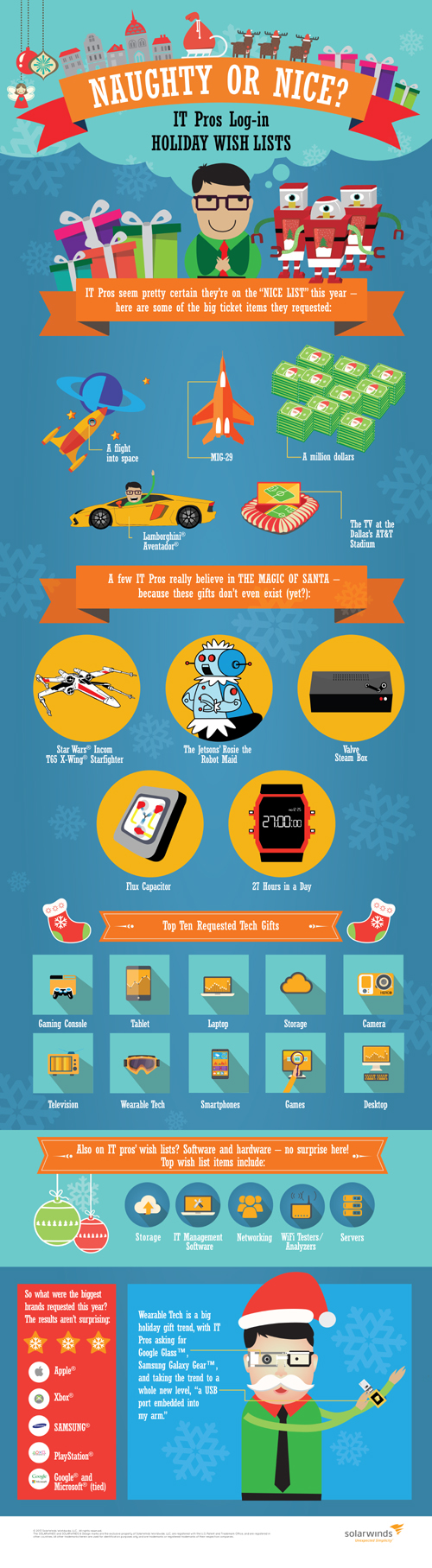Solarwinds Dear Santa final Infographic: What IT Pros Want for Christmas This Year