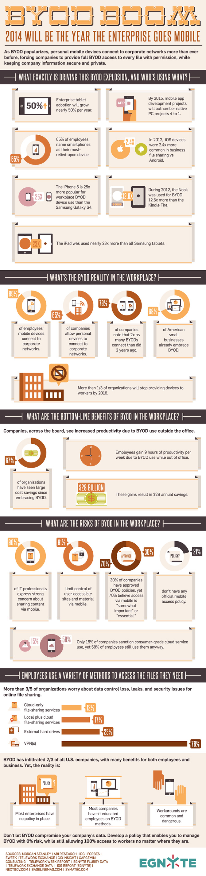 byod infographic Infographic: What does the BYOD trend actually mean for businesses?