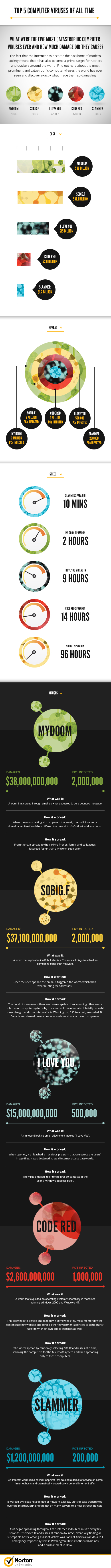 norton virus infographic Infographic: Five Most Catastrophic Viruses of All Time