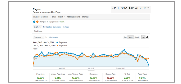 today graph Google Analytics: Understanding What to Measure and How to Use It