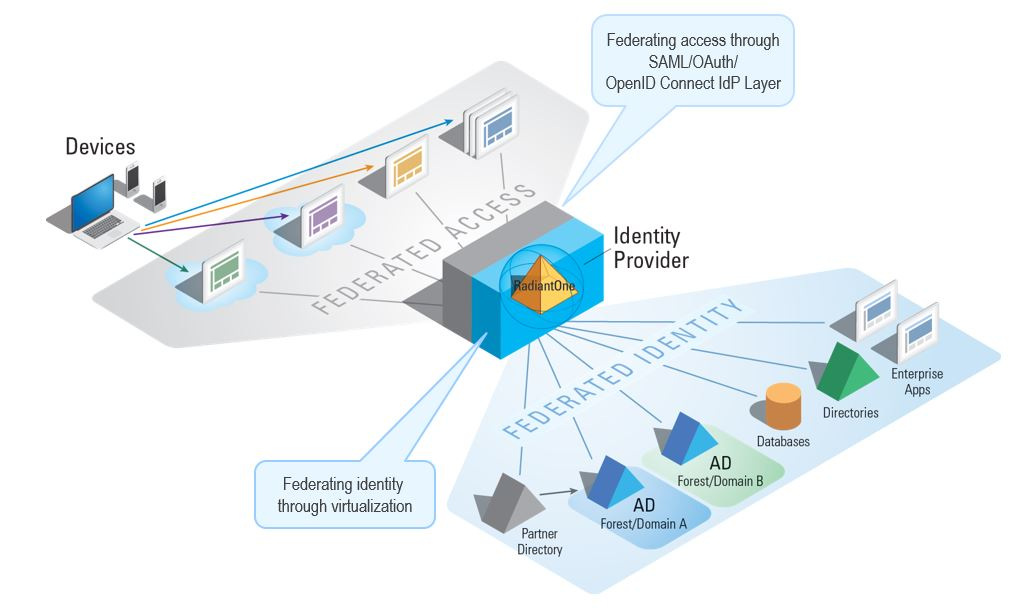 Federating Identities for a Successful Enterprise IdP