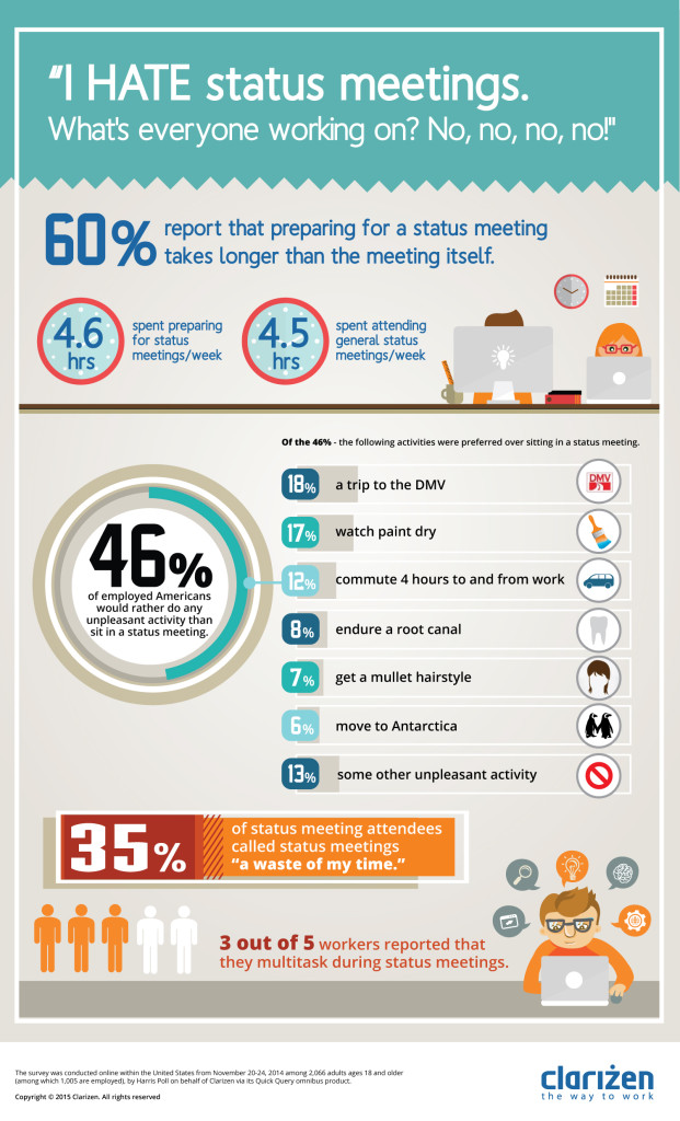 clarizen infographic survey web 621x1024 Clarizen Survey Reveals Workers Consider Status Meetings a Productivity Killing Waste of Time
