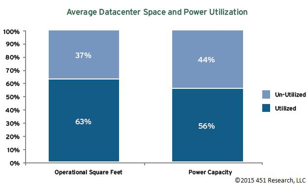 Datacenter Graph Analyst Report: Corporate Datacenter Trends   July 2015