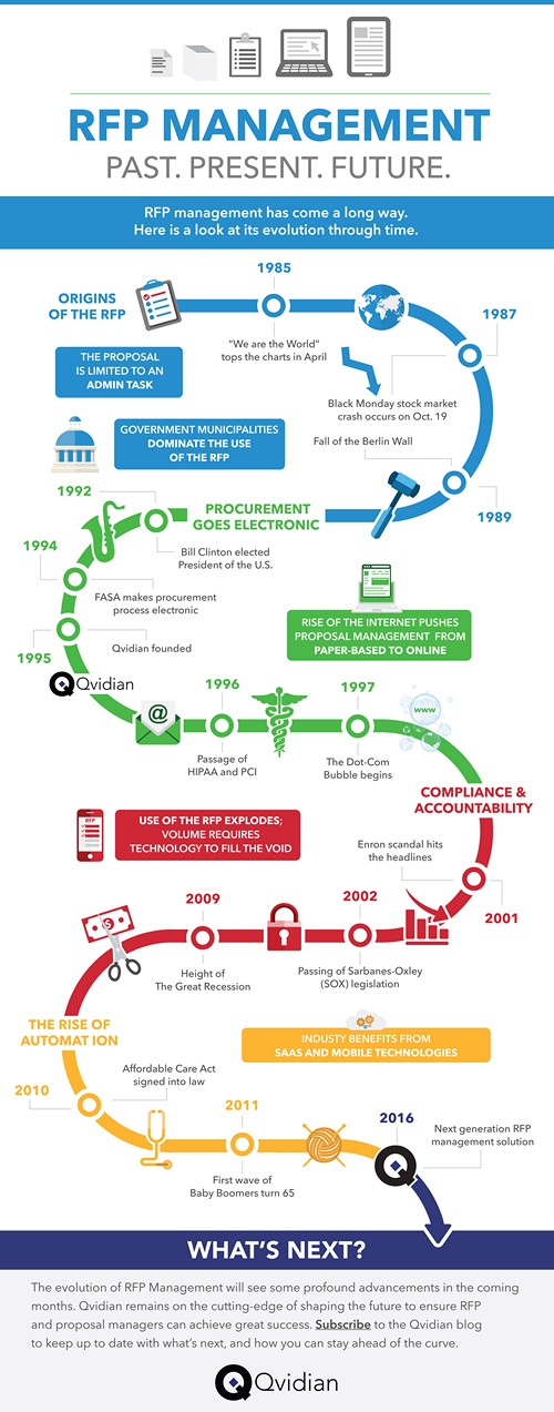 Qvidian Infographic 2 Infographic: Past, Present & FUTURE of RFP