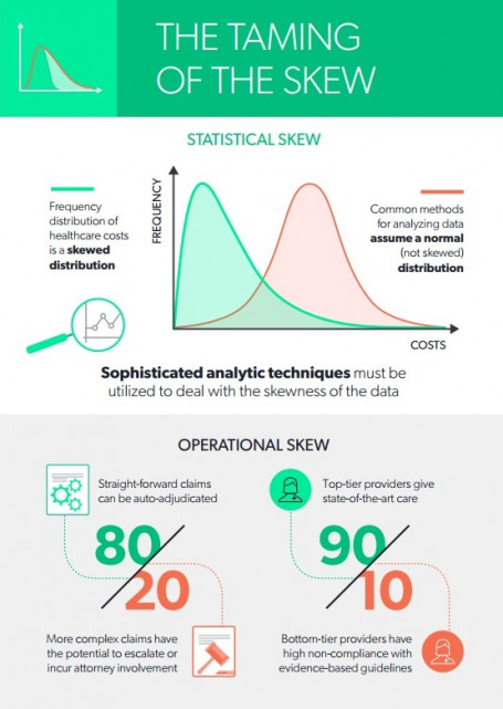 skew e1488383743729 The Taming of the Skew   Predictive Analytics and Healthcare Data