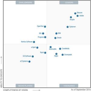 Gartner MQ Sept 2016 300x300 2016 Gartner Magic Quadrant for Web Content Management