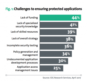 Screen Shot 2017 08 01 at 9.02.29 AM 300x279 IDG Research Services polled IT & security decision makers to gauge their organizations' application security strategies.