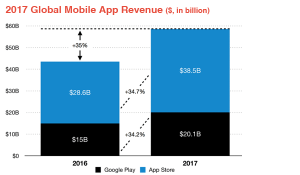 Best Ways to Monetize Android App Stats2 300x175 Best Ways to Monetize Android App in 2018