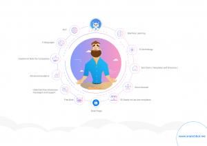 Slide10 3 copy 300x212 SnatchBot & the Hospitality Industry: AI Powered Customer Service