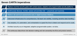 351017 0001 300x144 Gartner: Seven Imperatives to Adopt a CARTA Strategic Approach