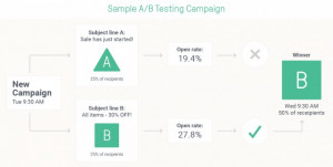 AB Testing 300x151 5 Email Marketing Strategies You Haven't Heard Before