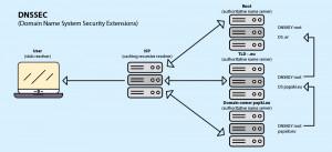 Dnssec 6 300x137 What is DNSSEC?