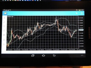 chart 300x225 The Impact of Technology on the Forex Industry