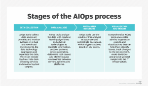 stages 300x175 AIOps for your business—how it works, implementation tips, and use cases