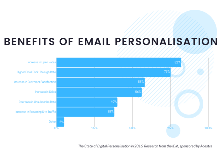 Benefits of Email Personalization 1 1 700x525 Email Personalization Techniques To Skyrocket Your Sales