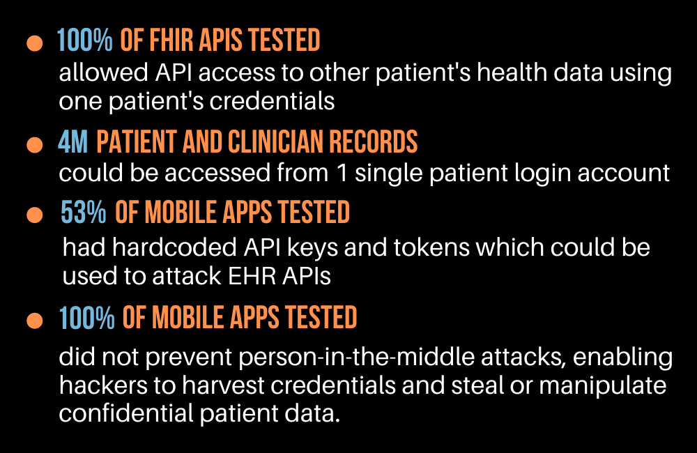 """chart Healthcare's EHRs """"Last Mile"""" Open to Attack, Leave PHI Exposed"""